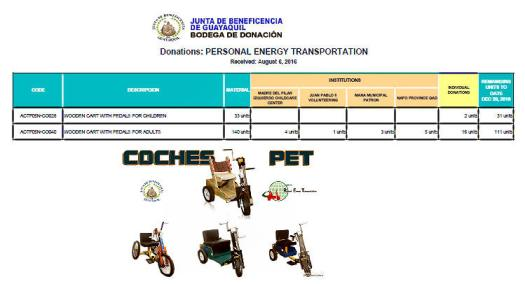 2016-distribution-update-from-junta-de-beneficencia-de-guayaquil-in-ecuador